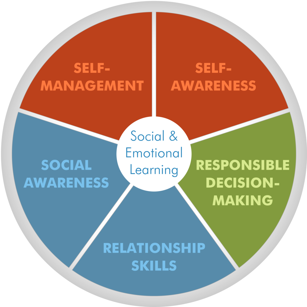 social-and-emotional-learning-core-competencies.png (1000×1000)